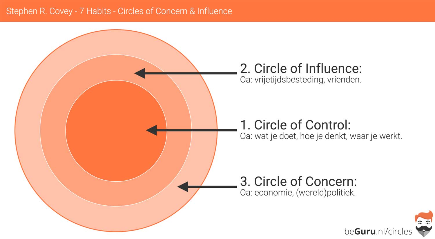 Stephen Covey 7 Habits Circle of Concern